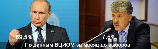 Кто победит Путин или Грудинин