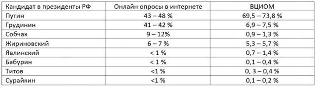 Рейтинг кандидатов в президенты России 2018