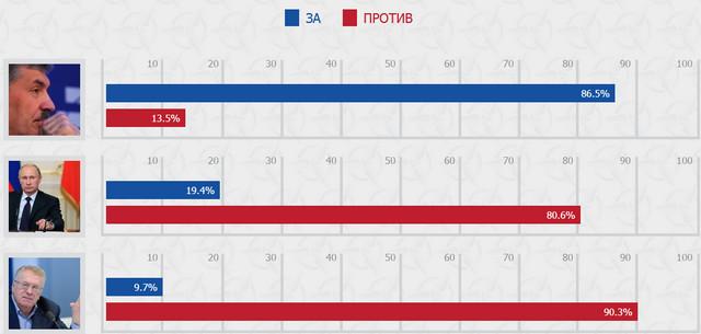 Рейтинг Путина Жириновского и Грудинина