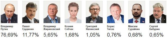 Кто сколько набрал голосов на выборах 2018 в России