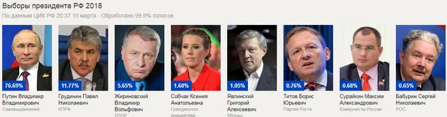 Итоги выборов в президенты России 2018