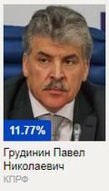 Сколько голосов набрал Грудинин