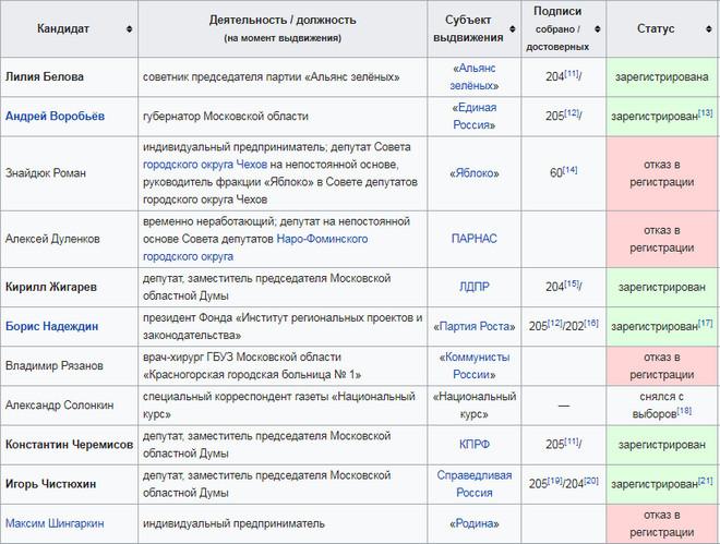Окончательный список кандидатов на пост губернатора Московской области 2018