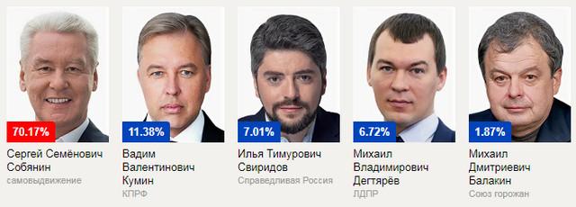 Кто сколько голосов набрал на выборах мэра Москвы