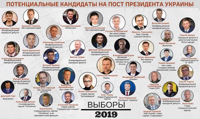 Потенциальные кандидаты на пост президента Украины