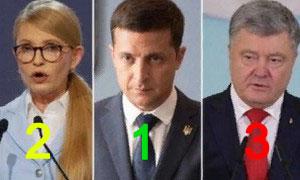 Свежий рейтинг кандидатов в президенты Украины на конце февраля – 1 марта