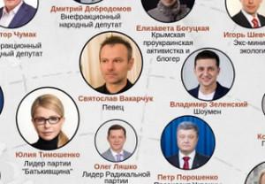 Какой рейтинг кандидатов Украины на сегодня 6 марта 2019 года