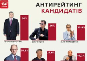 Антирейтинг кандидатов Украины. Тут лидер Порошенко!
