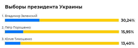 Кто сколько набрал голосов в исследовании