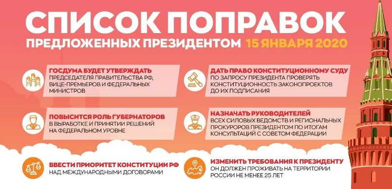 Список поправок в Конституцию РФ 2020 года