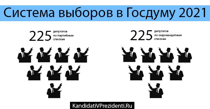 Система выборов в Госдуму 2021
