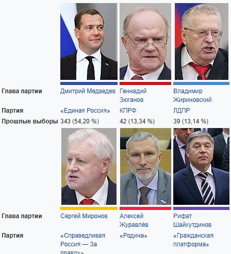 Партии госдумы и их лидеры