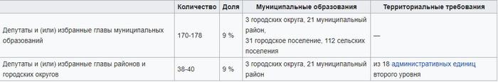 Требования муниципального фильтра на выборах губернатора Ульяновской области