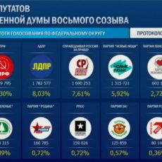 Предварительные результаты выборов в Госдуму 2021